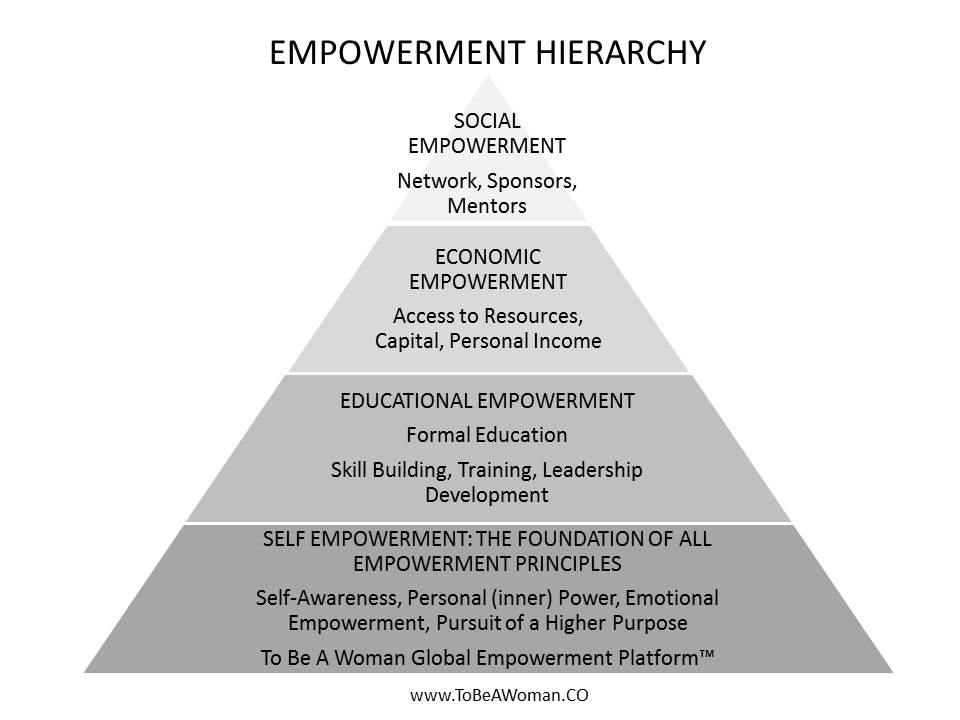 Empowerment Hierarchy